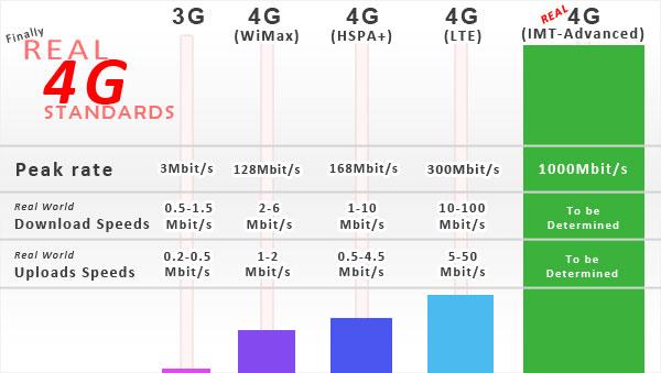 4G speed vs LTE